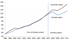 olympics-benefit-sochi