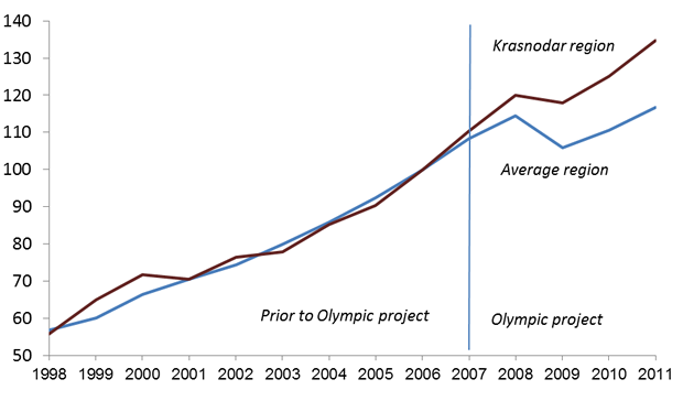 the economic effects of the olympics On the financial advantage of hosting the olympics ben levy boston college chestnut hill, ma 02467 united states of america a comprehensive evaluation framework for the 2012 games that appears to better reflect the true economic impact of the olympic games nonetheless, the question.