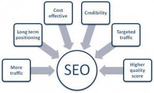 benefits of seo