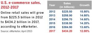 us-ecommerce-sales