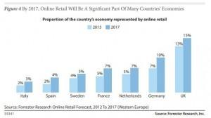 online-retailing-europe