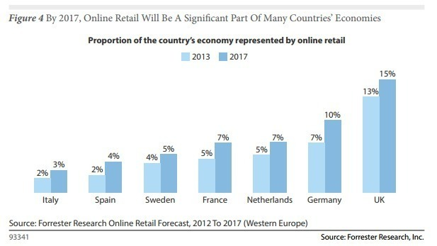 growth of the online retailing industry