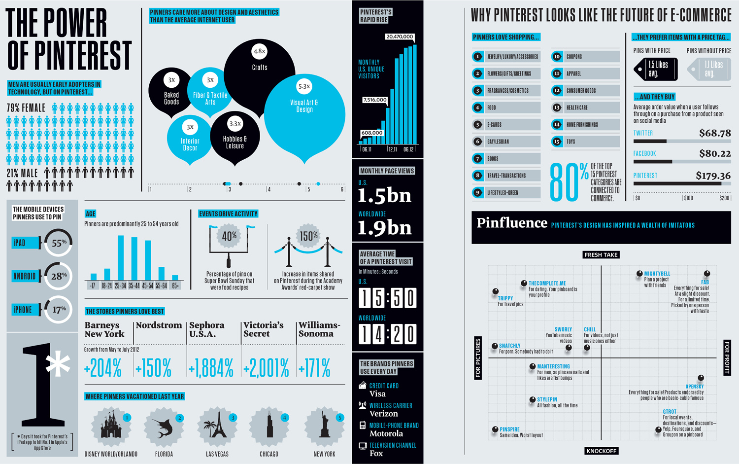 Infographics posters for sale
