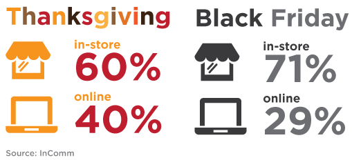 thanksgiving-shopping-statistics