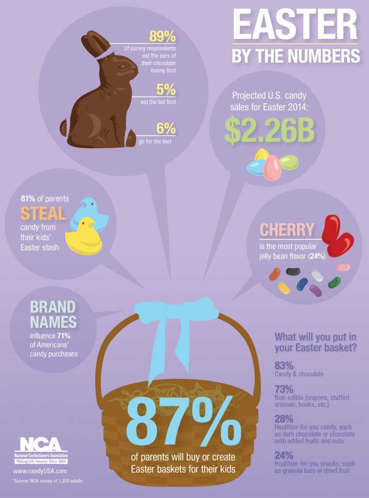 easter-business-statistics