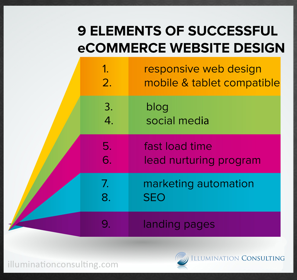 e-commerce-success