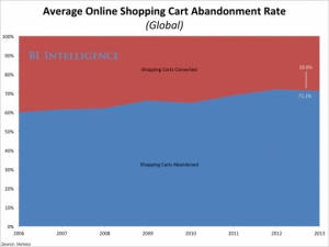 average-abandonment-rate