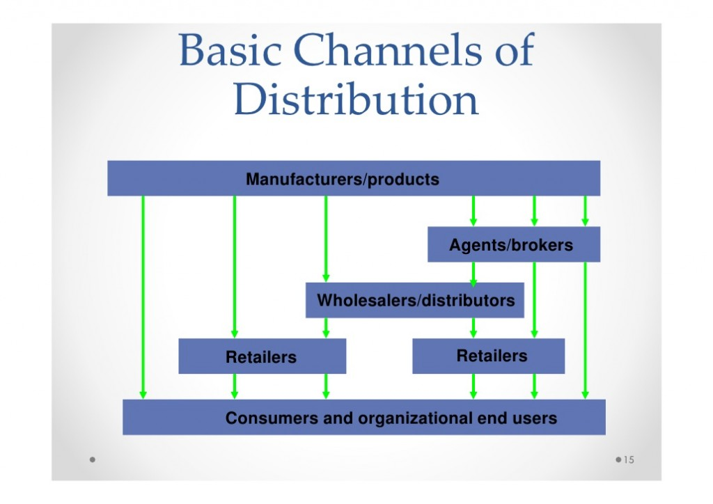 retail-sales-outline