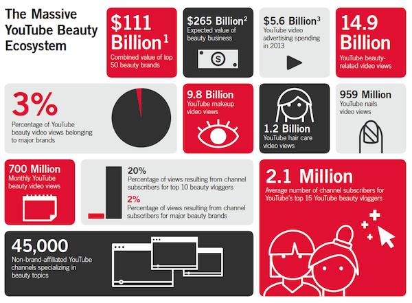 youtube-beauty-market
