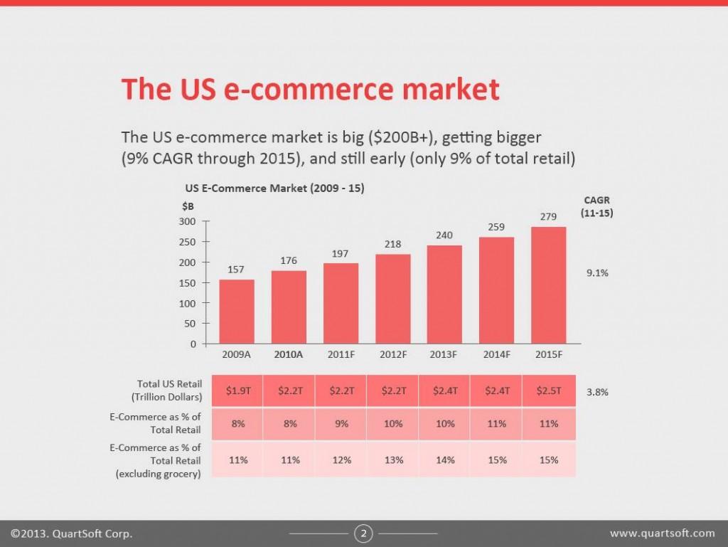 us-ecommerce-market
