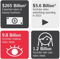 youtube-beauty-industry