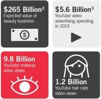 youtube-beauty-industry