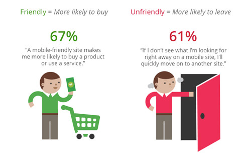 Why Mobile Friendly