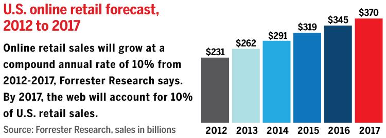 Online Retailing Industry