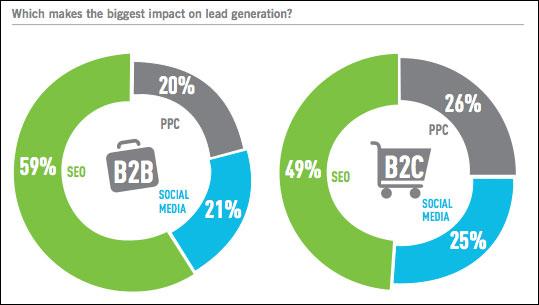SEO Lead Generation Benefits