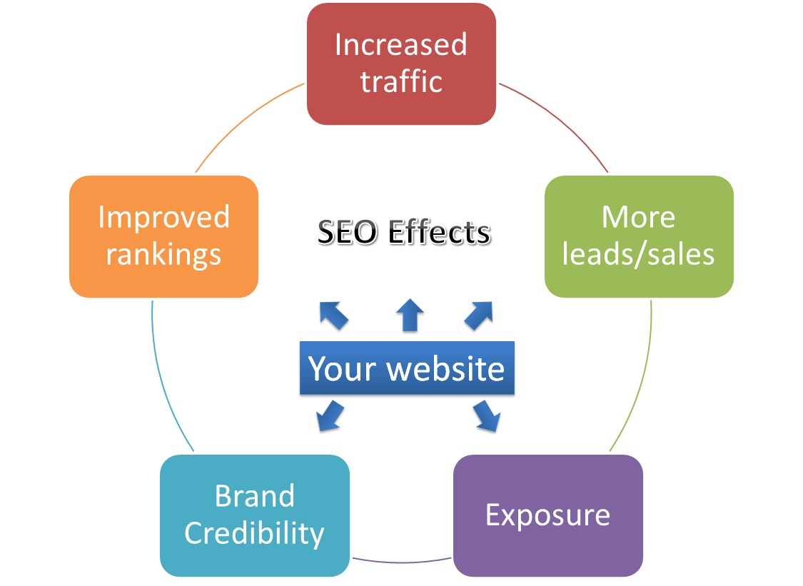 Image result for search engine optimization benefits