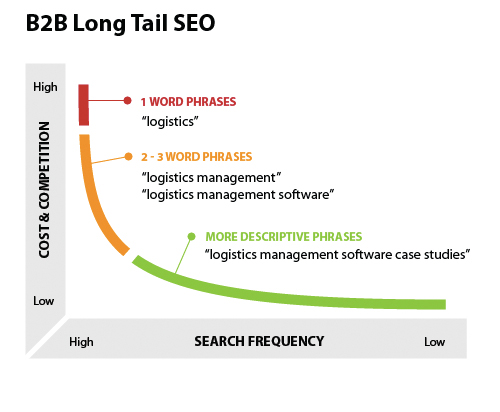 Long Tail Keyword Phrases