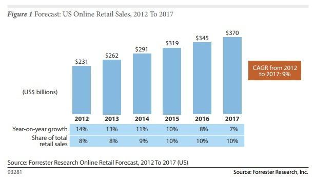 Online Retailing Forecast