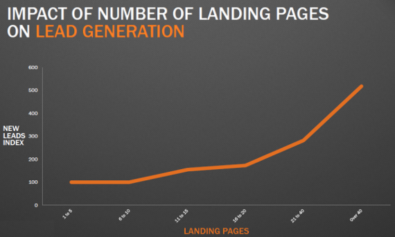 Impact Of Landing Pages
