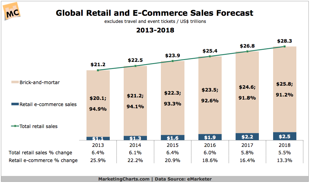Retail Ecommerce Forecast