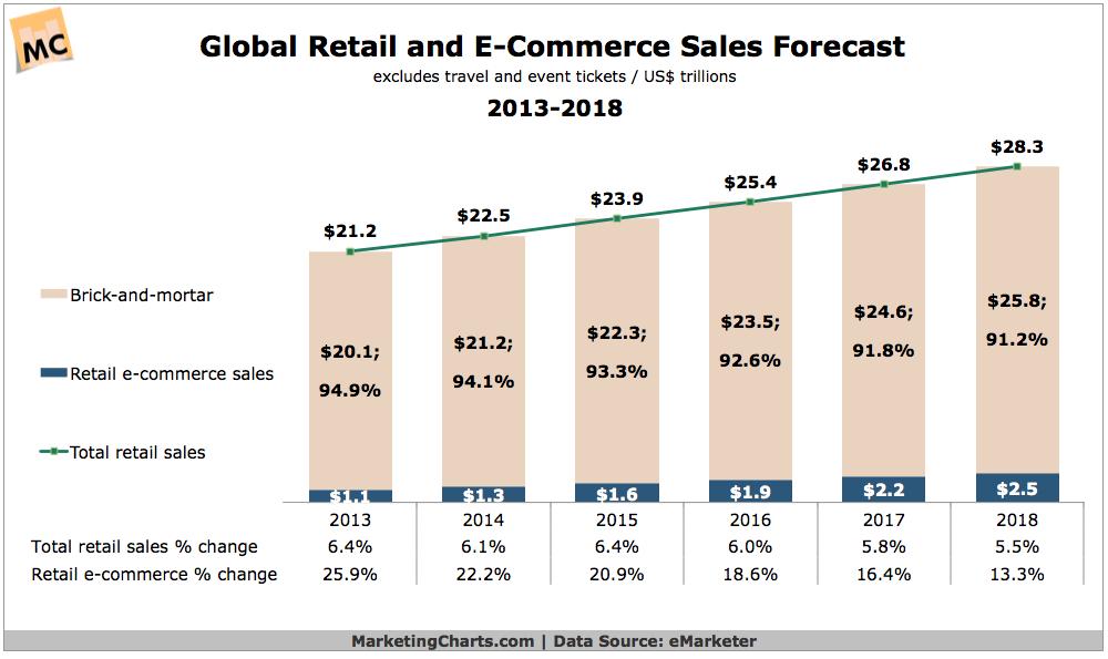 Retail Ecommerce Forecast