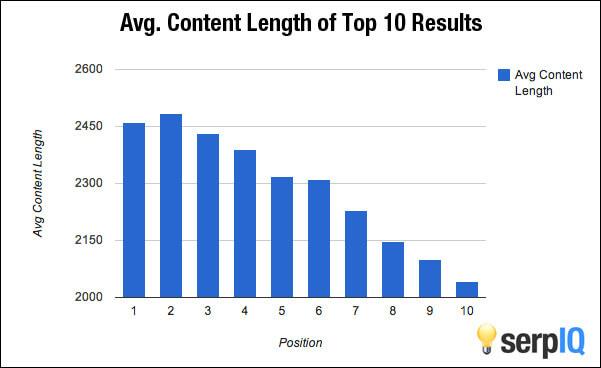 Content Length Factor