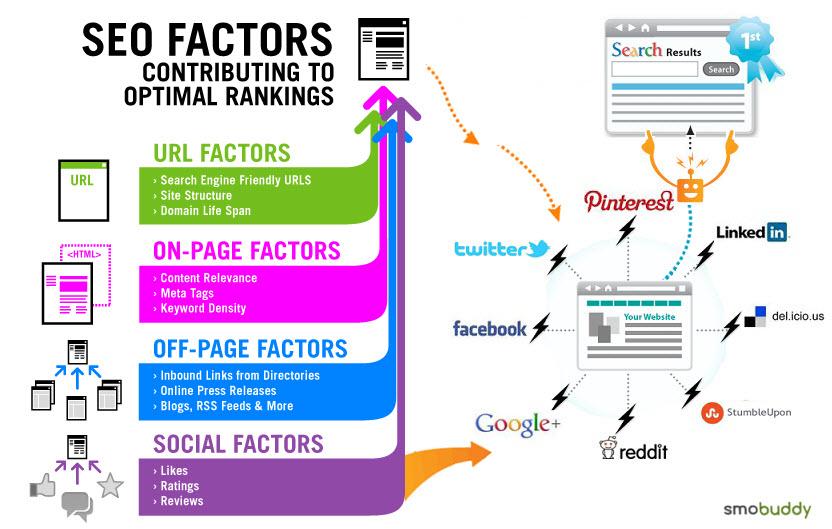 Retail Marketing Factors