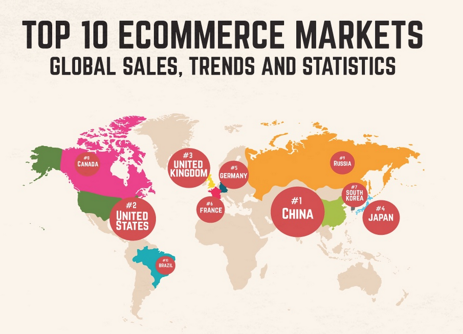 Global Retail Trends