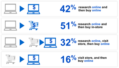 Online Sales Behavior