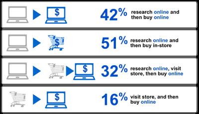 Online Sales Behavior