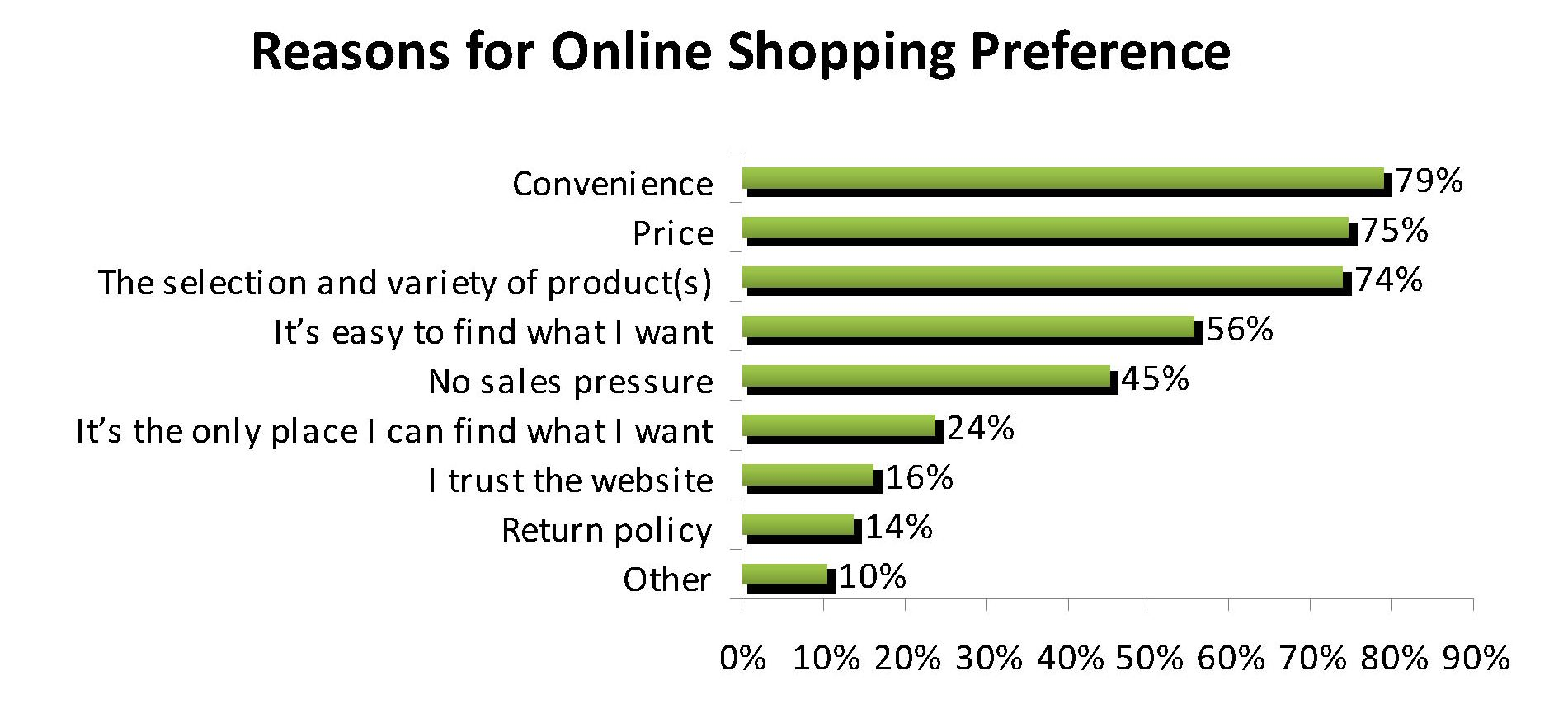 Top reasons why ecommerce websites loose sales for Top online websites for shopping