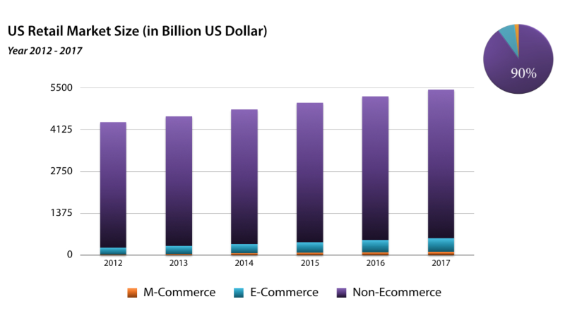 US Retail Business