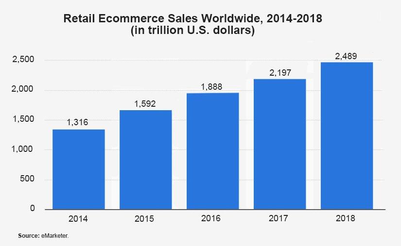 Retail Online Sales Forcast