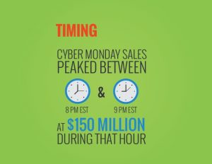 Cyber Monday Statistic