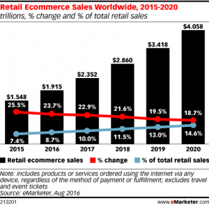 Retail ECommerce Sales