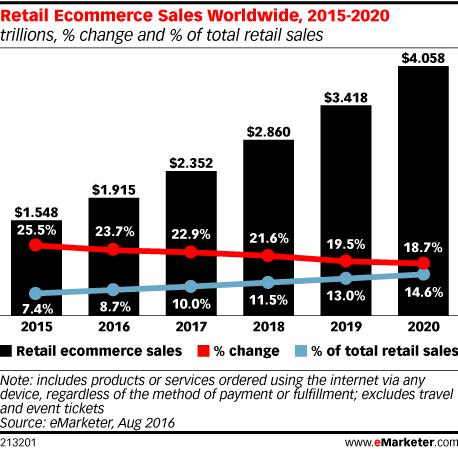 Online Retailing Sales