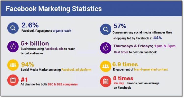 Facebook Store Benefits