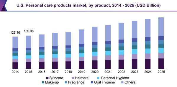 Skincare US Market Statistics