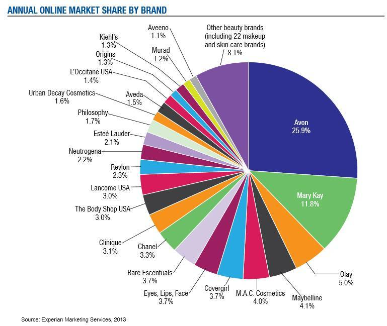 Annual Online Market Share