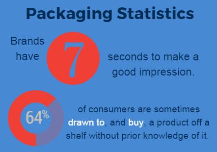 packaging-fact