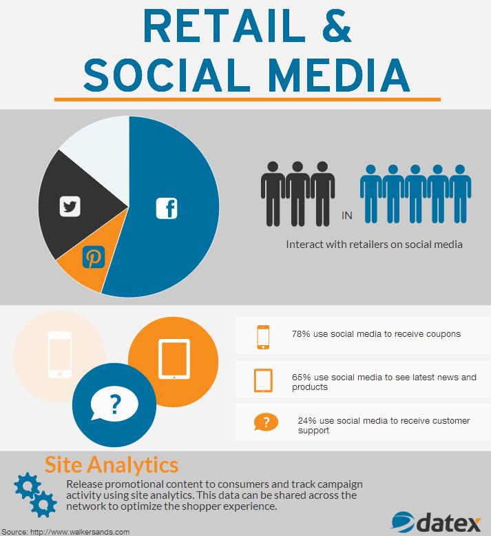 retail-and-social-media