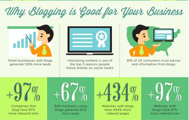 Business-Blogging-Benefits