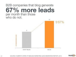 Business Blogging Benefits And Facts