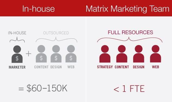 outsource-marketing-vs-inhouse