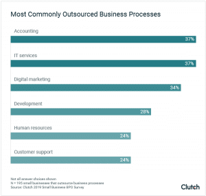 most-common-outsourced-functions