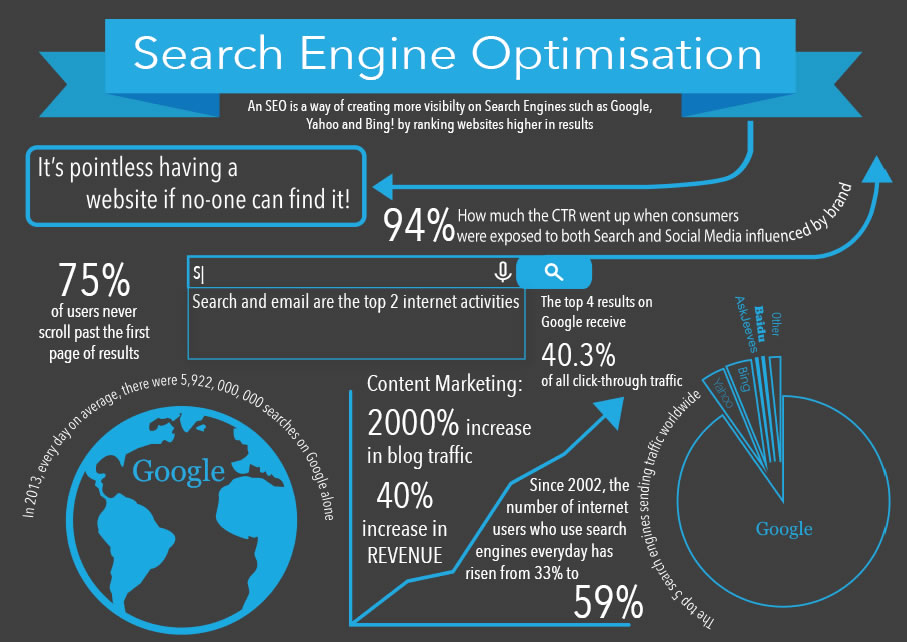 seo-facts
