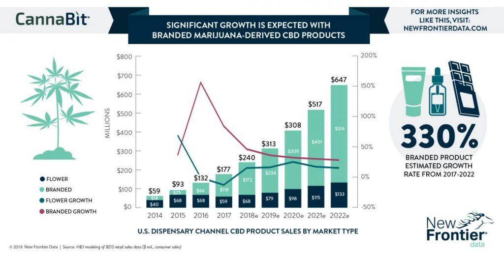 cbd-industry-facts