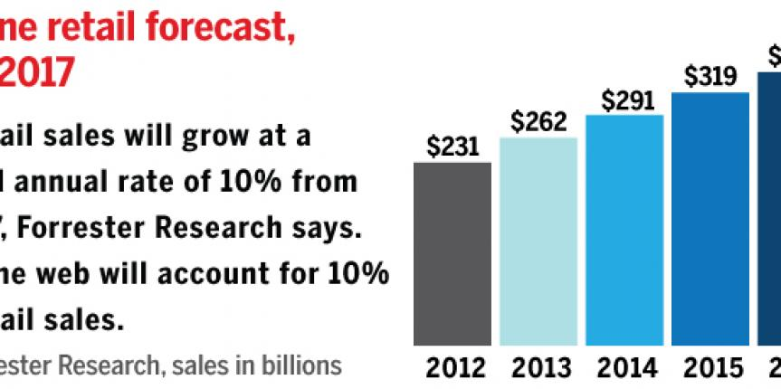 online-retailing-industry