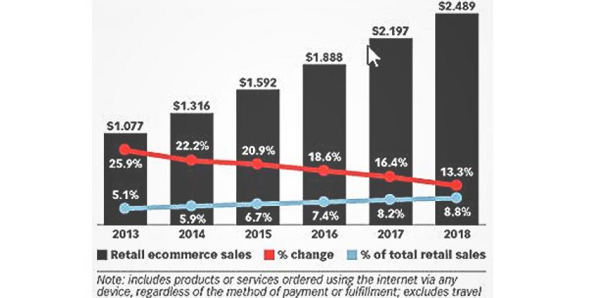 online-sales-statistics