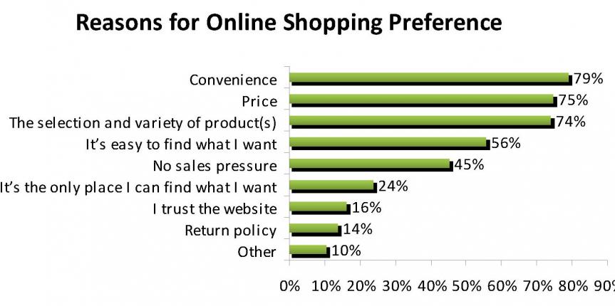 reasons-for-shopping-online-chart